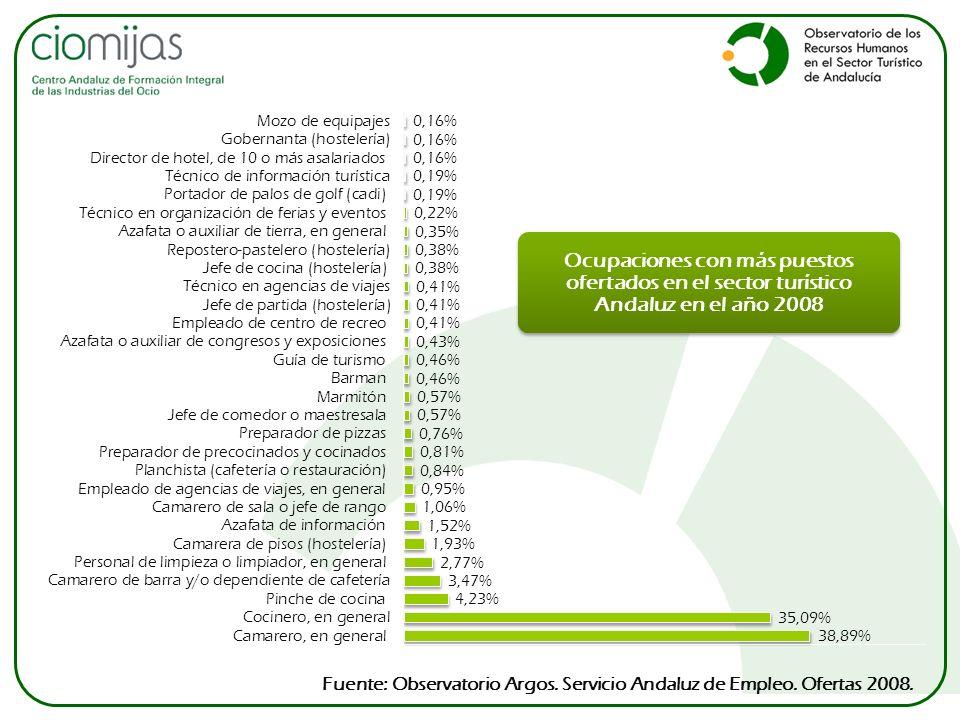 Fuente: Observatorio Argos. Servicio Andaluz de Empleo. Ofertas 2008. Ocupaciones con más puestos ofertados en el sector turístico Andaluz en el año 2