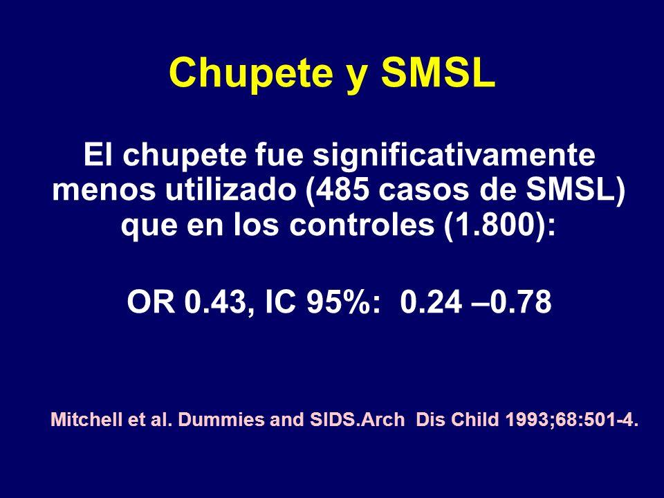 Chupete y SMSL El chupete fue significativamente menos utilizado (485 casos de SMSL) que en los controles (1.800): OR 0.43, IC 95%: 0.24 –0.78 Mitchell et al.
