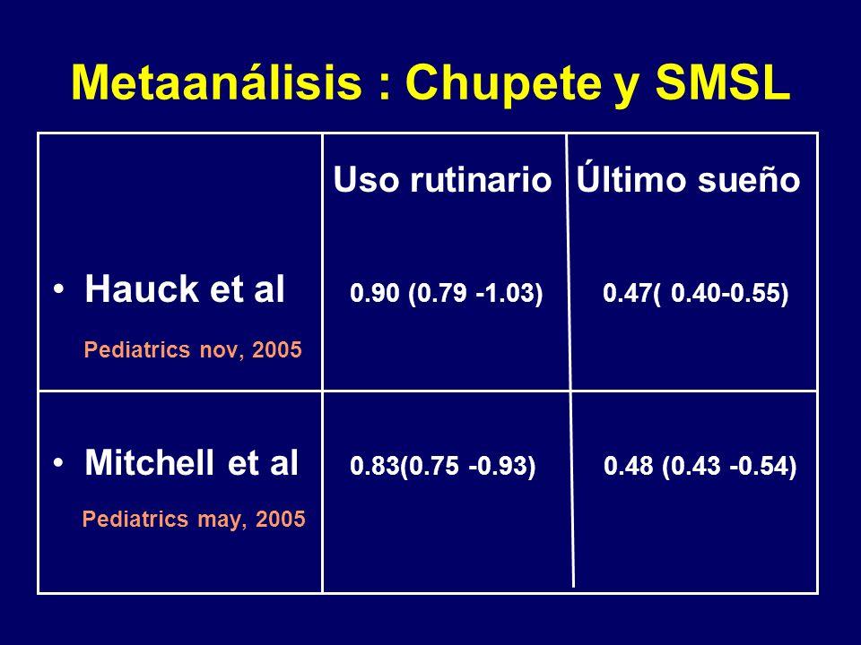 Metaanálisis : Chupete y SMSL Uso rutinario Último sueño Hauck et al 0.90 (0.79 -1.03) 0.47( 0.40-0.55) Pediatrics nov, 2005 Mitchell et al 0.83(0.75 -0.93) 0.48 (0.43 -0.54) Pediatrics may, 2005