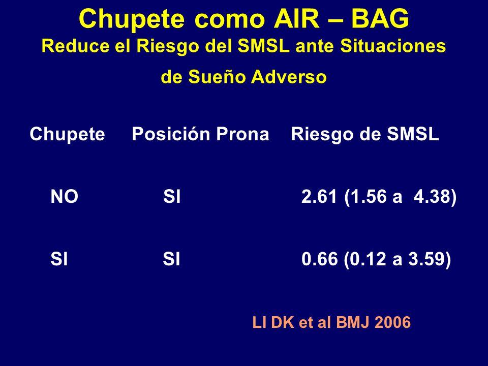 Chupete como AIR – BAG Reduce el Riesgo del SMSL ante Situaciones de Sueño Adverso Chupete Posición Prona Riesgo de SMSL NO SI 2.61 (1.56 a 4.38) SI SI 0.66 (0.12 a 3.59) LI DK et al BMJ 2006