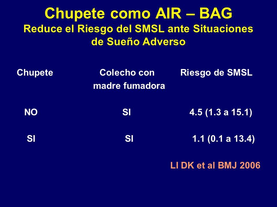 Chupete como AIR – BAG Reduce el Riesgo del SMSL ante Situaciones de Sueño Adverso Chupete Colecho con Riesgo de SMSL madre fumadora NO SI 4.5 (1.3 a 15.1) SI SI 1.1 (0.1 a 13.4) LI DK et al BMJ 2006
