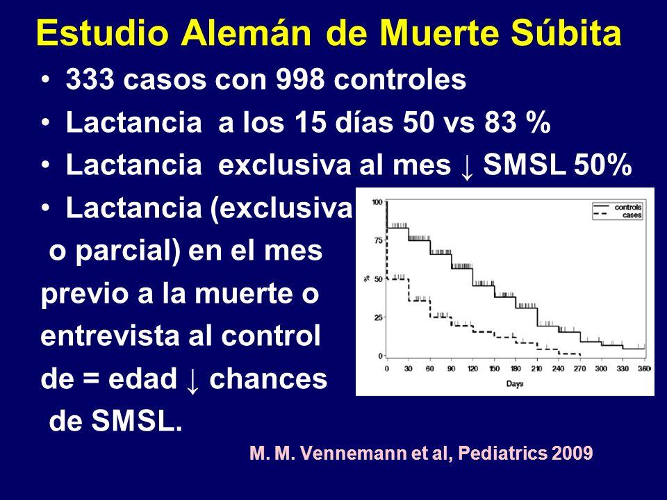 Estudio Alemán de Muerte Súbita 333 casos con 998 controles Lactancia a los 15 días 50 vs 83 % Lactancia exclusiva al mes SMSL 50% Lactancia (exclusiva o parcial) en el mes previo a la muerte o entrevista al control de = edad chances de SMSL.
