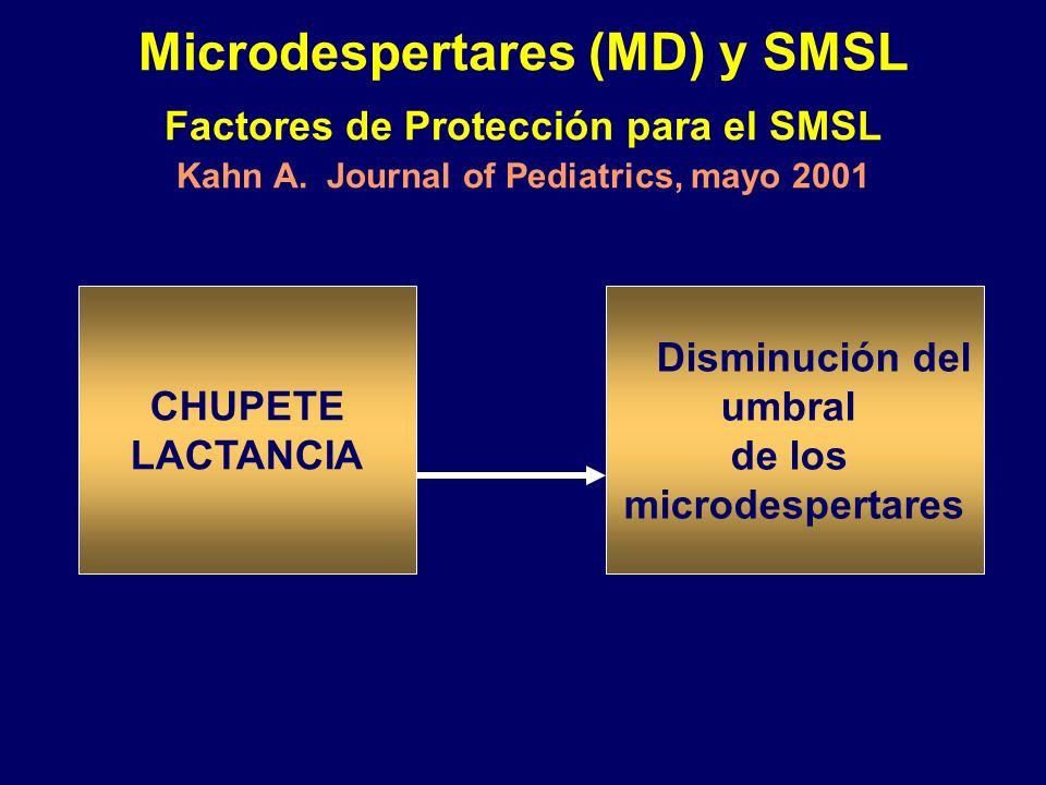 Microdespertares (MD) y SMSL Factores de Protección para el SMSL Kahn A. Journal of Pediatrics, mayo 2001 Lactancia Chupete CHUPETE LACTANCIA Disminuc