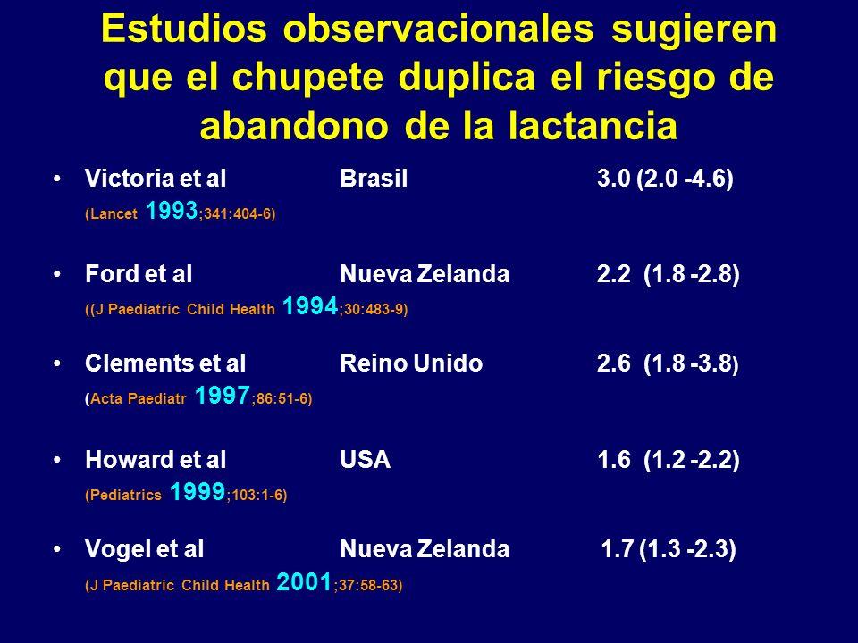 Estudios observacionales sugieren que el chupete duplica el riesgo de abandono de la lactancia Victoria et alBrasil 3.0 (2.0 -4.6) (Lancet 1993 ;341:404-6) Ford et alNueva Zelanda 2.2 (1.8 -2.8) ((J Paediatric Child Health 1994 ;30:483-9) Clements et alReino Unido 2.6 (1.8 -3.8 ) (Acta Paediatr 1997 ;86:51-6) Howard et alUSA 1.6 (1.2 -2.2) (Pediatrics 1999 ;103:1-6) Vogel et alNueva Zelanda 1.7 (1.3 -2.3) (J Paediatric Child Health 2001 ;37:58-63)