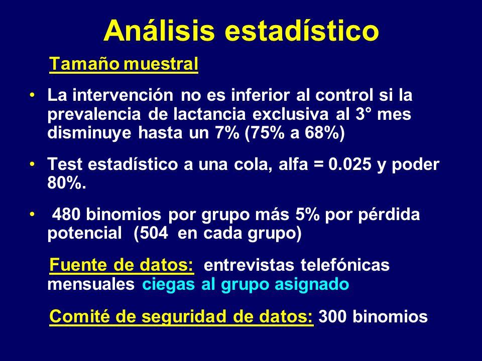 Análisis estadístico Tamaño muestral La intervención no es inferior al control si la prevalencia de lactancia exclusiva al 3° mes disminuye hasta un 7% (75% a 68%) Test estadístico a una cola, alfa = 0.025 y poder 80%.