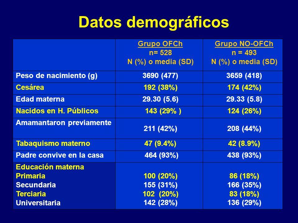 Datos demográficos Grupo OFCh n= 528 N (%) o media (SD) Grupo NO-OFCh n = 493 N (%) o media (SD) Peso de nacimiento (g)3690 (477)3659 (418) Cesárea192 (38%)174 (42%) Edad materna29.30 (5.6)29.33 (5.8) Nacidos en H.