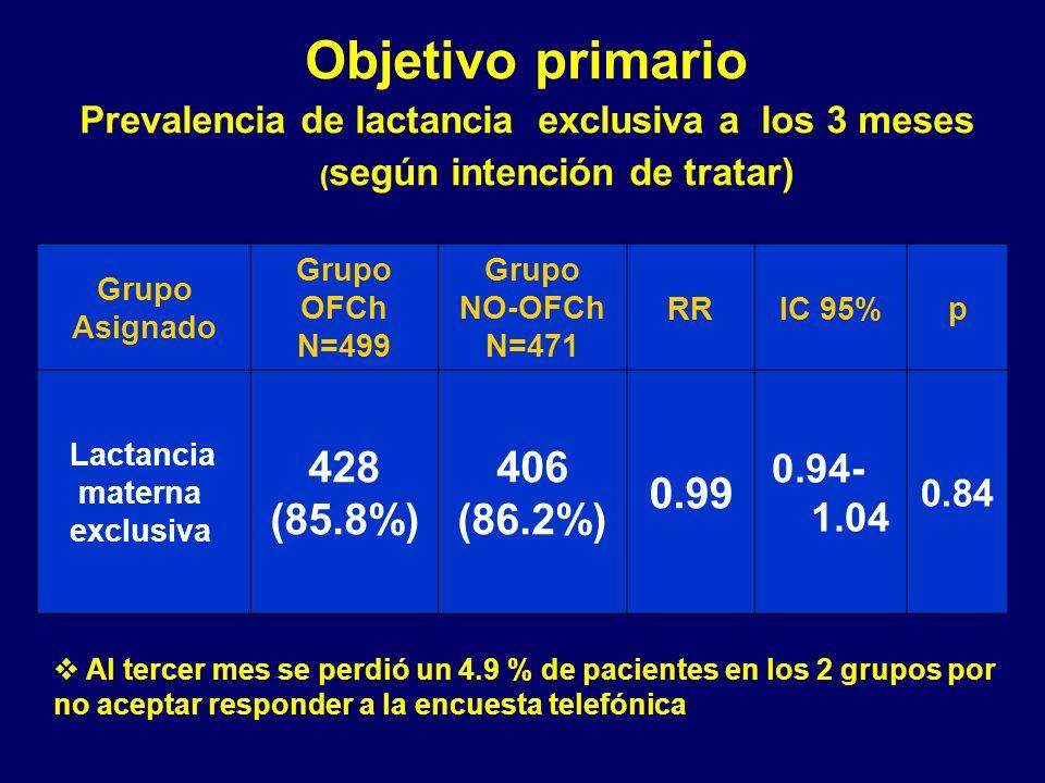Objetivo primario Prevalencia de lactancia exclusiva a los 3 meses ( según intención de tratar) Grupo Asignado Grupo OFCh N=499 Grupo NO-OFCh N=471 RRIC 95%p Lactancia materna exclusiva 428 (85.8%) 406 (86.2%) 0.99 0.94- 1.04 0.84 Al tercer mes se perdió un 4.9 % de pacientes en los 2 grupos por no aceptar responder a la encuesta telefónica