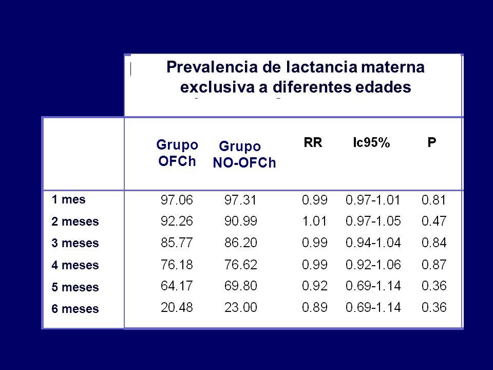 Prevalencia de lactancia materna exclusiva a diferentes edades Grupo OFCh 1 mes 2 meses 3 meses 4 meses 5 meses 6 meses Grupo NO-OFCh
