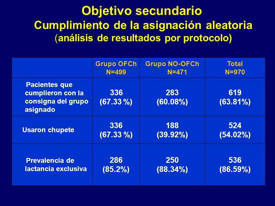 Objetivo secundario Cumplimiento de la asignación aleatoria (análisis de resultados por protocolo) Grupo OFCh N=499 Grupo NO-OFCh N=471 Total N=970 Pacientes que cumplieron con la consigna del grupo asignado 336 (67.33 %) 283 (60.08%) 619 (63.81%) Usaron chupete 336 (67.33 %) 188 (39.92%) 524 (54.02%) Prevalencia de lactancia exclusiva 286 (85.2%) 250 (88.34%) 536 (86.59%)