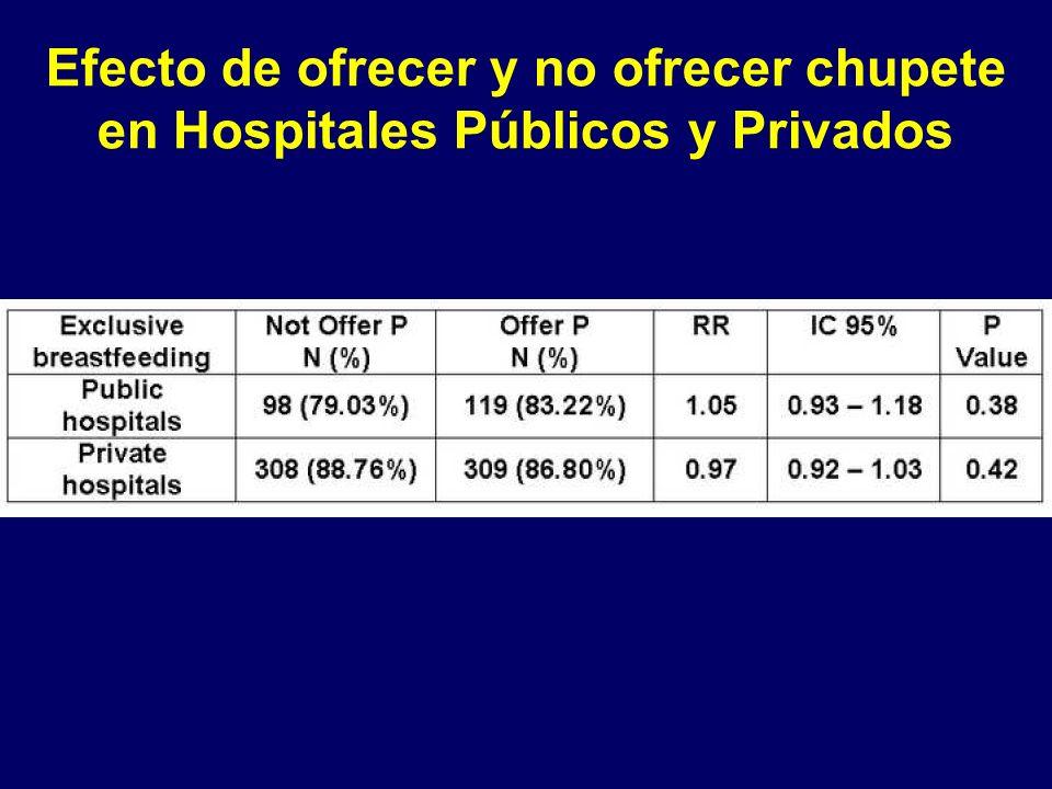 Efecto de ofrecer y no ofrecer chupete en Hospitales Públicos y Privados
