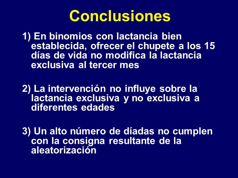 Conclusiones 1) En binomios con lactancia bien establecida, ofrecer el chupete a los 15 días de vida no modifica la lactancia exclusiva al tercer mes