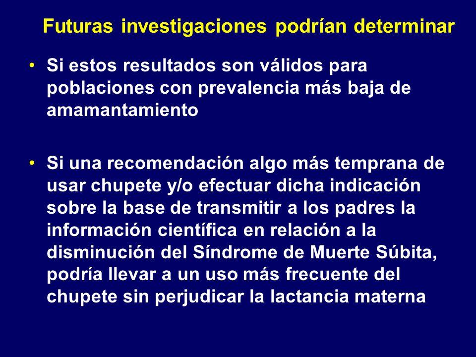 Futuras investigaciones podrían determinar Si estos resultados son válidos para poblaciones con prevalencia más baja de amamantamiento Si una recomend