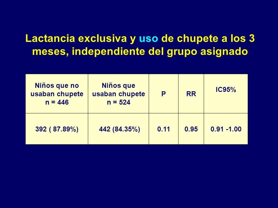 Niños que no usaban chupete n = 446 Niños que usaban chupete n = 524 PRR IC95% 392 ( 87.89%) 442 (84.35%)0.110.950.91 -1.00 Lactancia exclusiva y uso de chupete a los 3 meses, independiente del grupo asignado