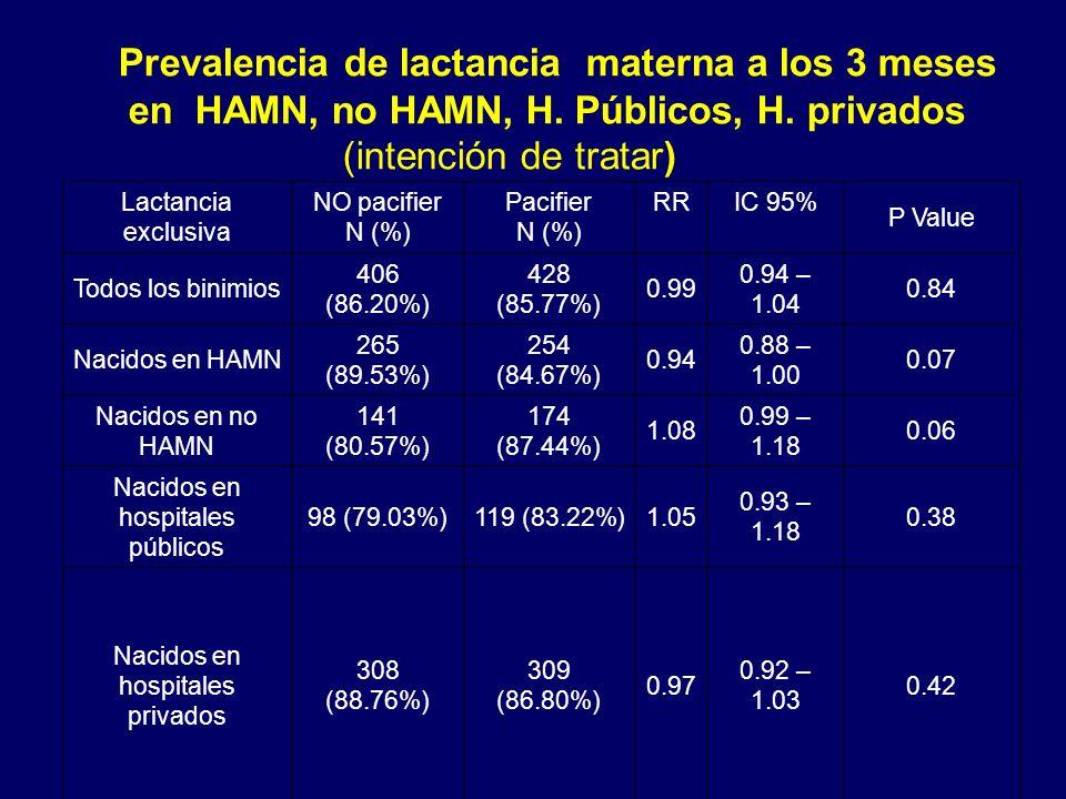 Prevalencia de lactancia materna a los 3 meses en HAMN, no HAMN, H. Públicos, H. privados (intención de tratar) Lactancia exclusiva NO pacifier N (%)