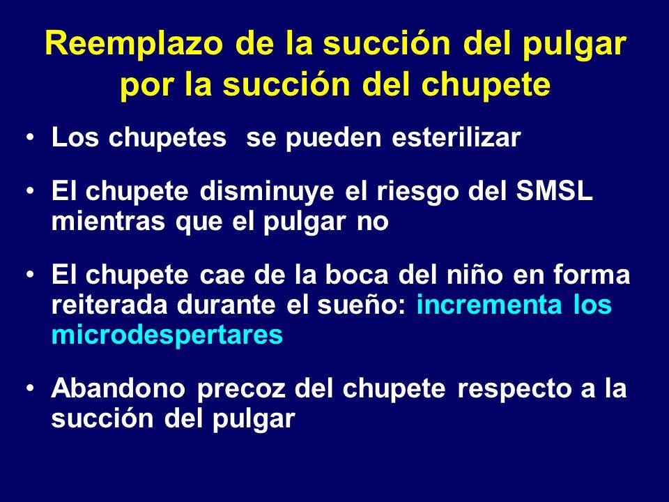 Reemplazo de la succión del pulgar por la succión del chupete Los chupetes se pueden esterilizar El chupete disminuye el riesgo del SMSL mientras que