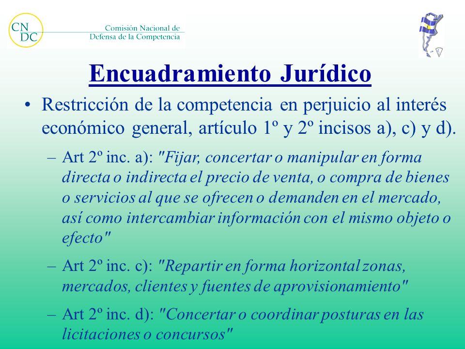 Encuadramiento Jurídico Restricción de la competencia en perjuicio al interés económico general, artículo 1º y 2º incisos a), c) y d). –Art 2º inc. a)