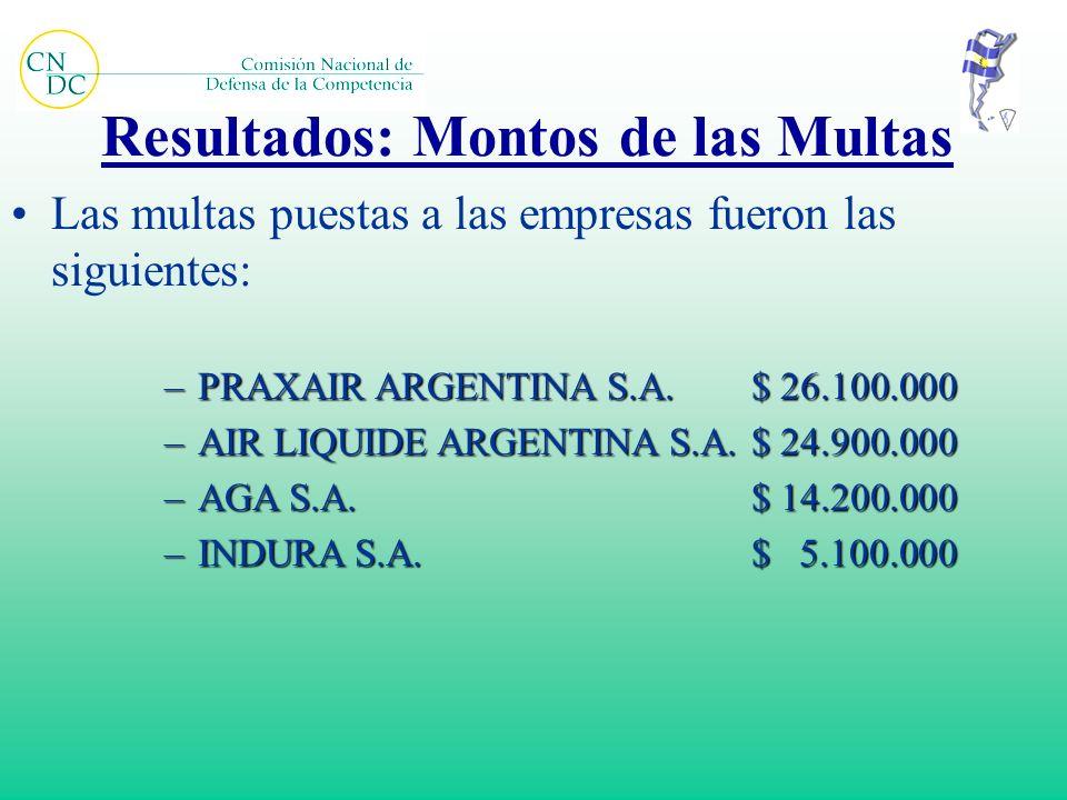 Resultados: Montos de las Multas Las multas puestas a las empresas fueron las siguientes: –PRAXAIR ARGENTINA S.A.$ 26.100.000 –AIR LIQUIDE ARGENTINA S