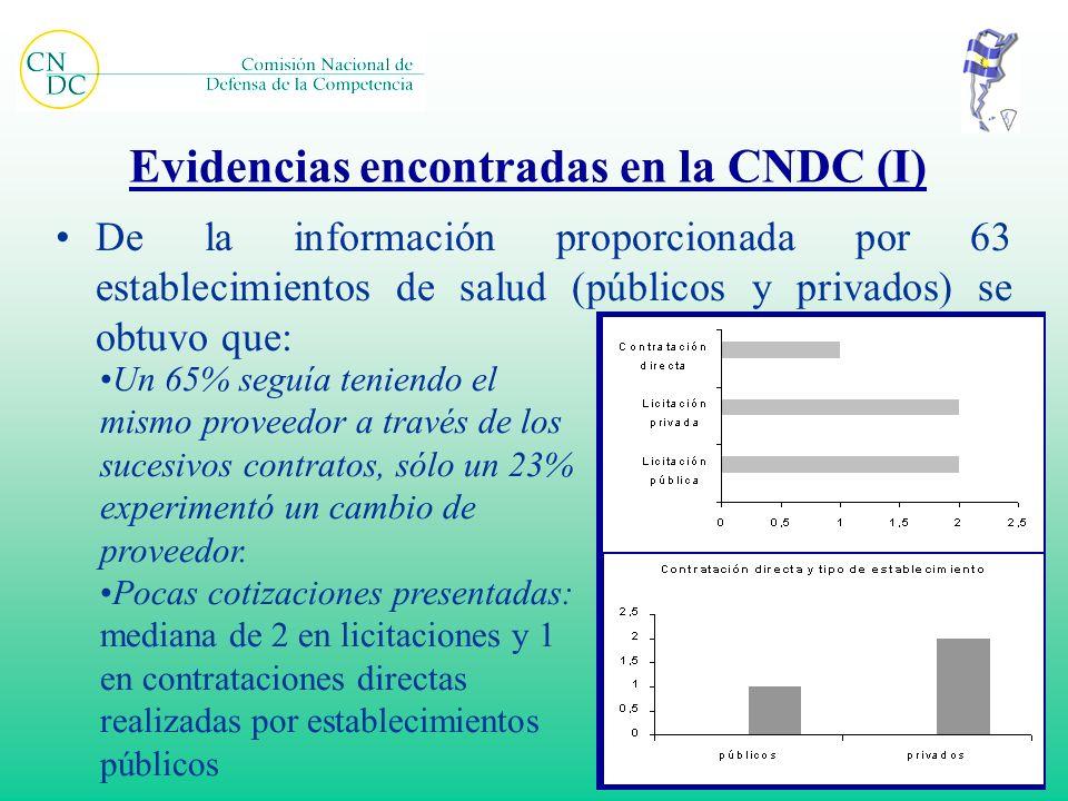 Evidencias encontradas en la CNDC (I) De la información proporcionada por 63 establecimientos de salud (públicos y privados) se obtuvo que: Un 65% seg