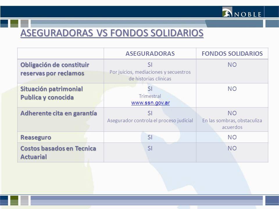 ASEGURADORAS VS FONDOS SOLIDARIOS ASEGURADORASFONDOS SOLIDARIOS Obligación de constituir reservas por reclamos SI Por juicios, mediaciones y secuestro