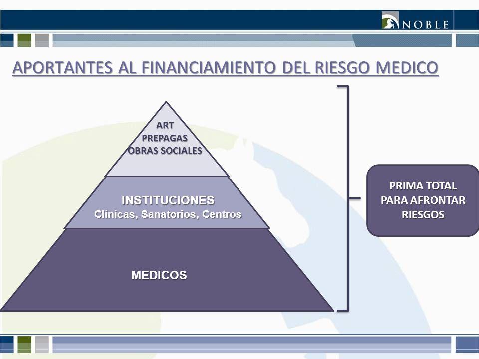 APORTANTES AL FINANCIAMIENTO DEL RIESGO MEDICO MEDICOS ARTPREPAGAS OBRAS SOCIALES PRIMA TOTAL PARA AFRONTAR RIESGOS INSTITUCIONES Clínicas, Sanatorios