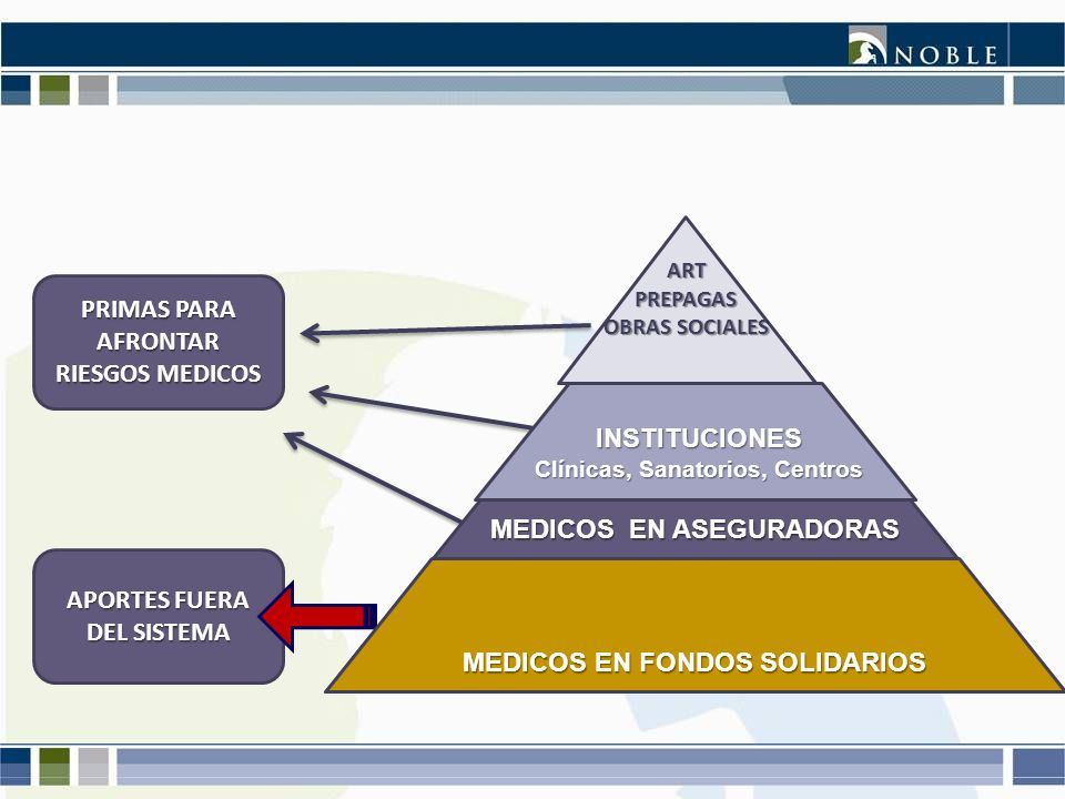 PRIMAS PARA AFRONTAR RIESGOS MEDICOS APORTES FUERA DEL SISTEMA MEDICOS EN ASEGURADORAS ARTPREPAGAS OBRAS SOCIALES INSTITUCIONES Clínicas, Sanatorios,