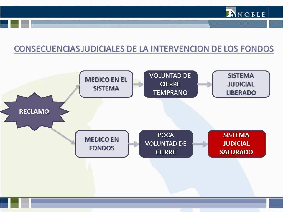 CONSECUENCIAS JUDICIALES DE LA INTERVENCION DE LOS FONDOS RECLAMO MEDICO EN EL SISTEMA VOLUNTAD DE CIERRE TEMPRANO SISTEMA JUDICIAL LIBERADO MEDICO EN