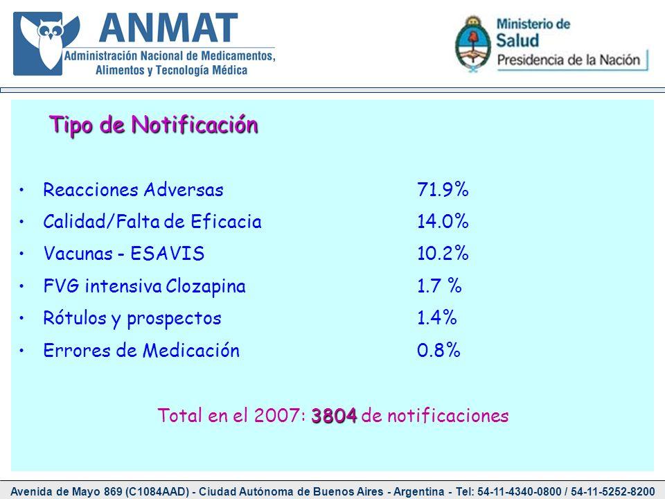 Tipo de Notificación Reacciones Adversas71.9% Calidad/Falta de Eficacia14.0% Vacunas - ESAVIS10.2% FVG intensiva Clozapina1.7 % Rótulos y prospectos1.