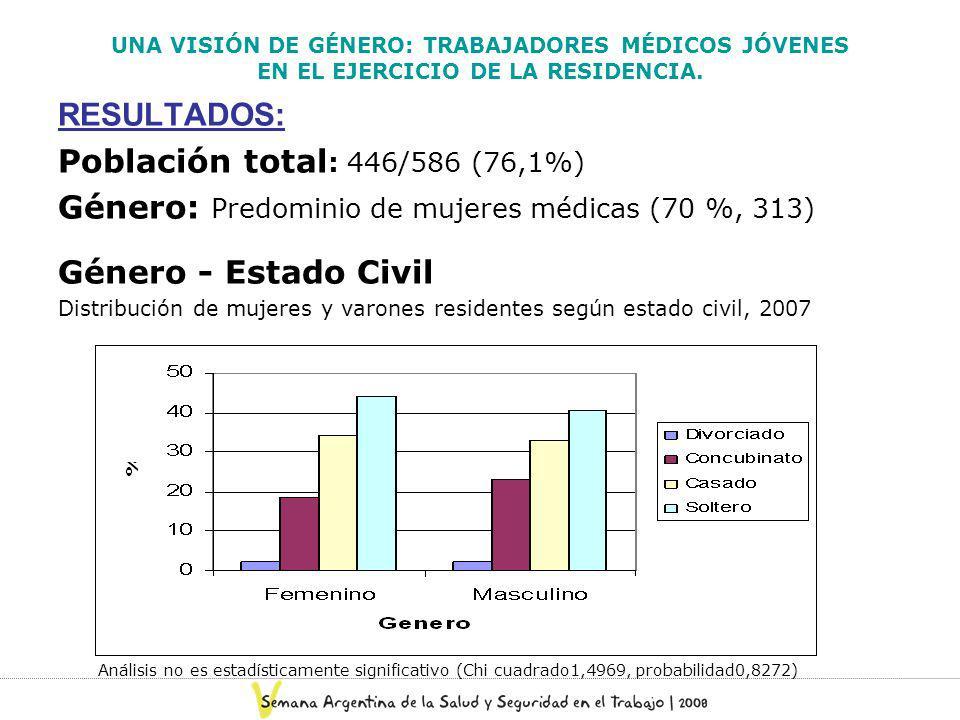UNA VISIÓN DE GÉNERO: TRABAJADORES MÉDICOS JÓVENES EN EL EJERCICIO DE LA RESIDENCIA. RESULTADOS: Población total : 446/586 (76,1%) Género: Predominio
