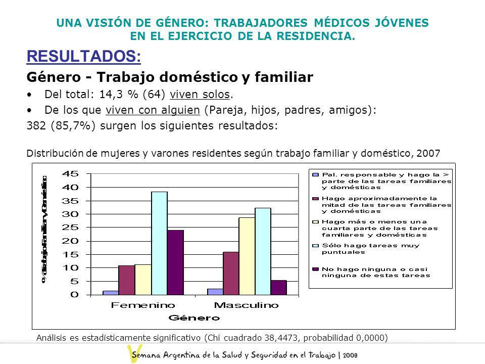 UNA VISIÓN DE GÉNERO: TRABAJADORES MÉDICOS JÓVENES EN EL EJERCICIO DE LA RESIDENCIA. RESULTADOS: Género - Trabajo doméstico y familiar Del total: 14,3