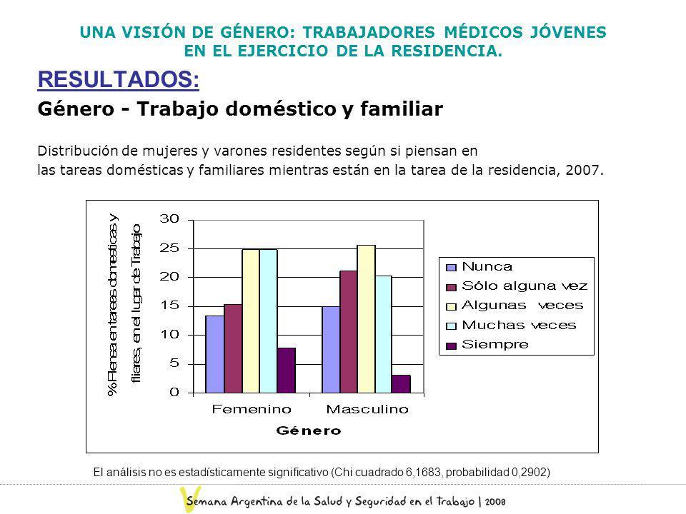 RESULTADOS: Género - Trabajo doméstico y familiar Distribución de mujeres y varones residentes según si piensan en las tareas domésticas y familiares