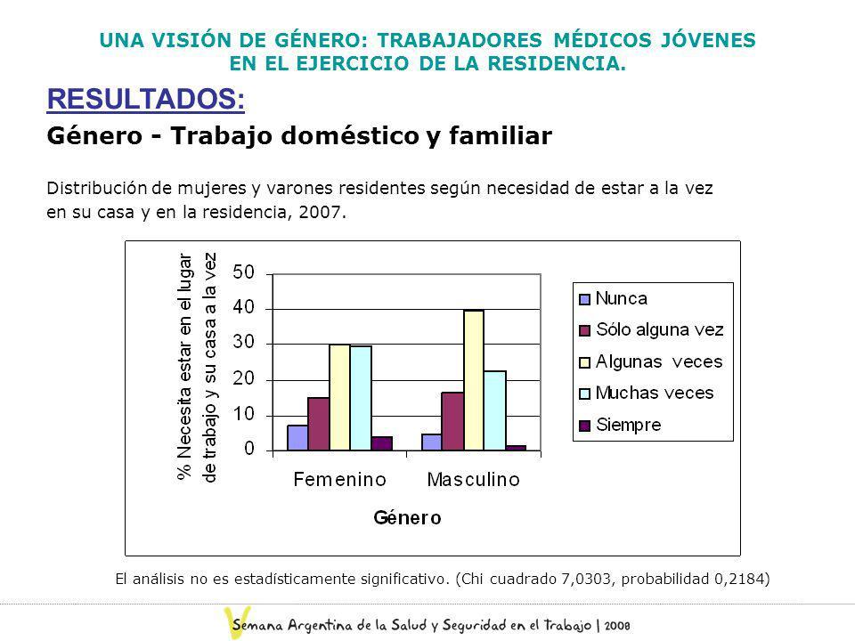 UNA VISIÓN DE GÉNERO: TRABAJADORES MÉDICOS JÓVENES EN EL EJERCICIO DE LA RESIDENCIA. RESULTADOS: Género - Trabajo doméstico y familiar Distribución de