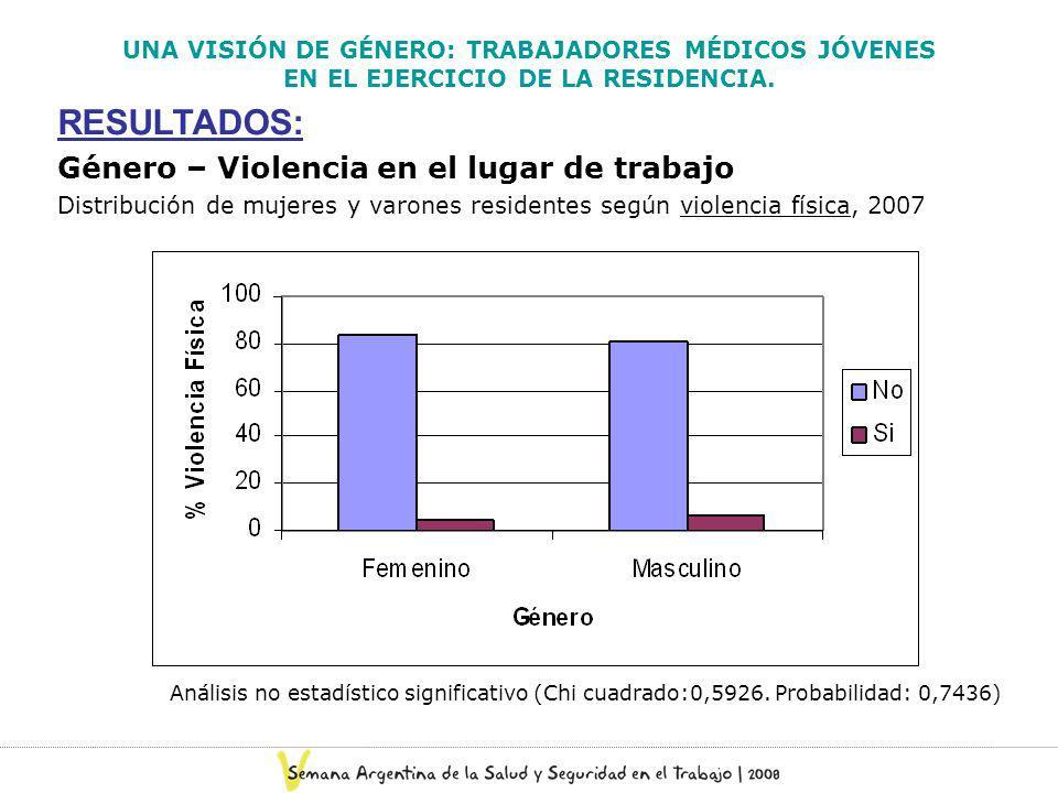 UNA VISIÓN DE GÉNERO: TRABAJADORES MÉDICOS JÓVENES EN EL EJERCICIO DE LA RESIDENCIA. RESULTADOS: Género – Violencia en el lugar de trabajo Distribució