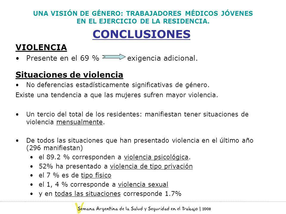UNA VISIÓN DE GÉNERO: TRABAJADORES MÉDICOS JÓVENES EN EL EJERCICIO DE LA RESIDENCIA. CONCLUSIONES VIOLENCIA Presente en el 69 % exigencia adicional. S