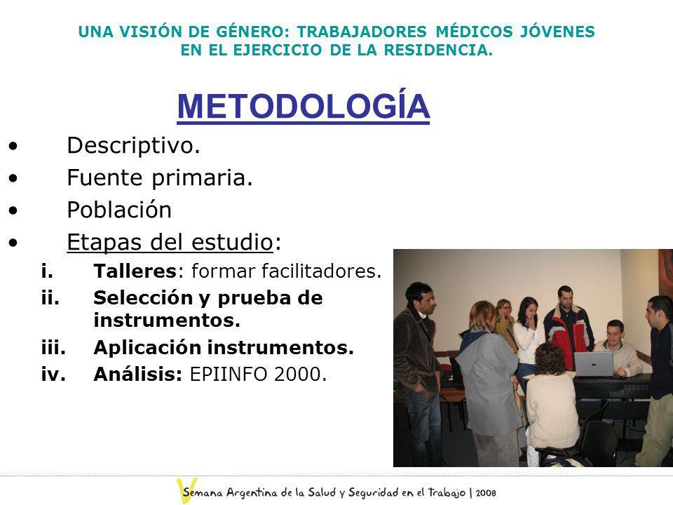 METODOLOGÍA Descriptivo. Fuente primaria. Población Etapas del estudio: i.Talleres: formar facilitadores. ii.Selección y prueba de instrumentos. iii.A