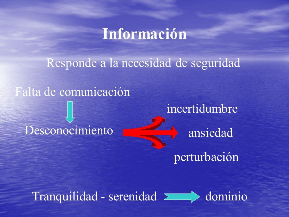 Información Responde a la necesidad de seguridad incertidumbre ansiedad perturbación Tranquilidad - serenidad dominio Desconocimiento Falta de comunic