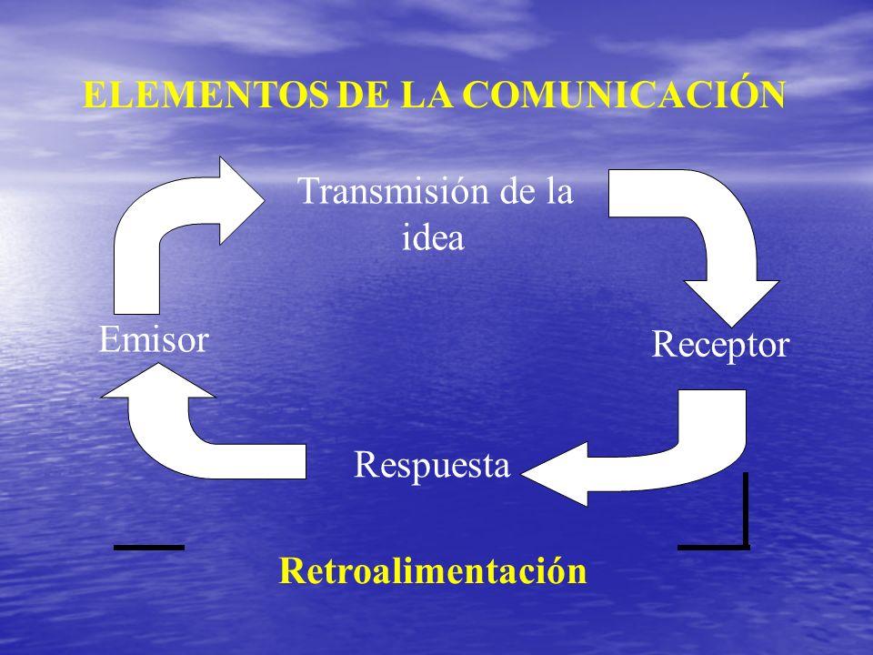 Transmisión de la idea Receptor Emisor Retroalimentación Respuesta ELEMENTOS DE LA COMUNICACIÓN