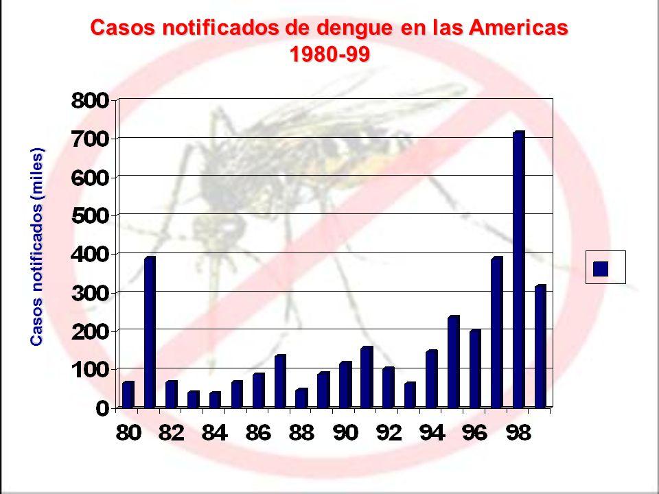 Casos notificados de dengue en las Americas 1980-99 Casos notificados (miles)
