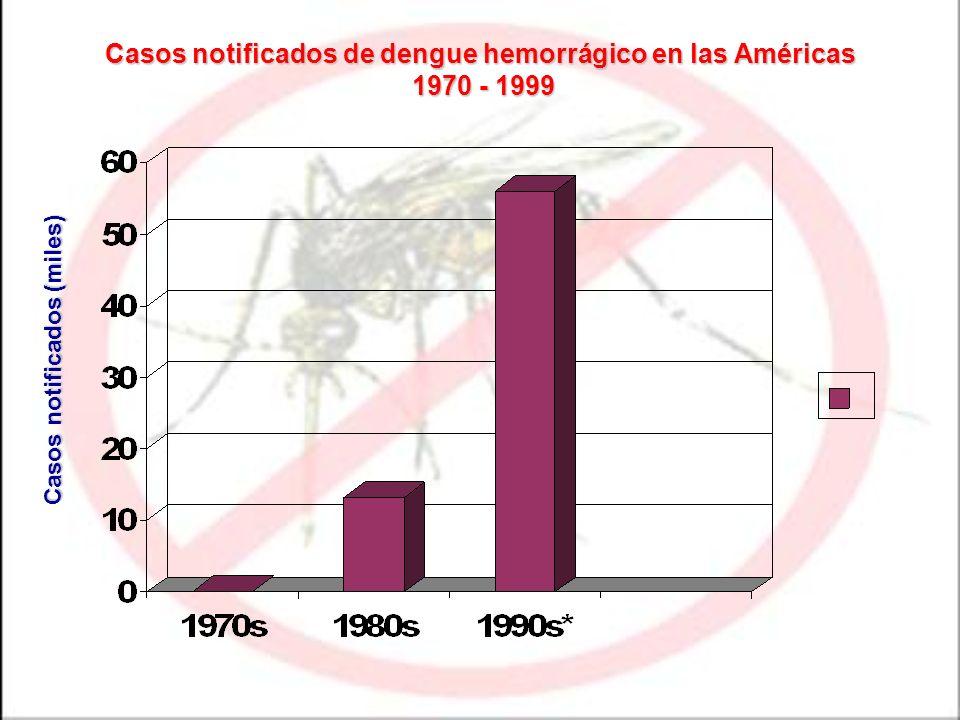 Casos notificados de dengue hemorrágico en las Américas 1970 - 1999 Casos notificados (miles)