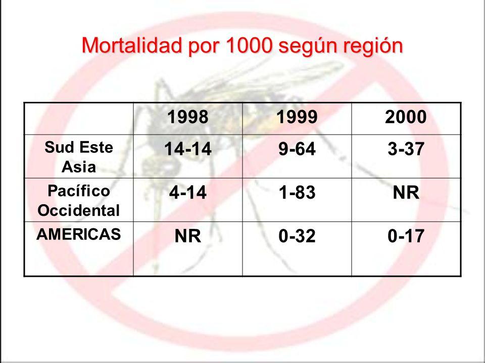 Mortalidad por 1000 según región 199819992000 Sud Este Asia 14-149-643-37 Pacífico Occidental 4-141-83NR AMERICAS NR0-320-17