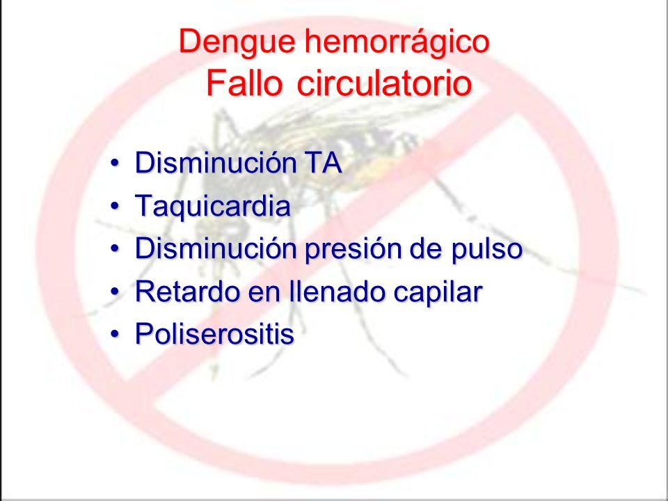 Dengue hemorrágico Fallo circulatorio Disminución TADisminución TA TaquicardiaTaquicardia Disminución presión de pulsoDisminución presión de pulso Retardo en llenado capilarRetardo en llenado capilar PoliserositisPoliserositis