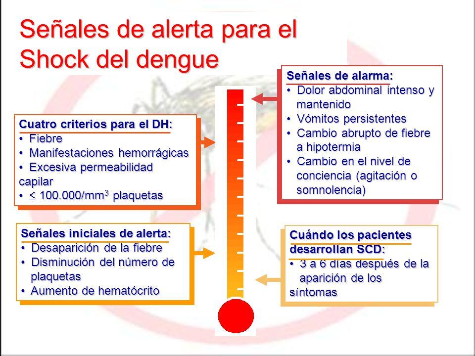 Señales de alerta para el Shock del dengue Cuándo los pacientes desarrollan SCD: 3 a 6 días después de la 3 a 6 días después de la aparición de los sí