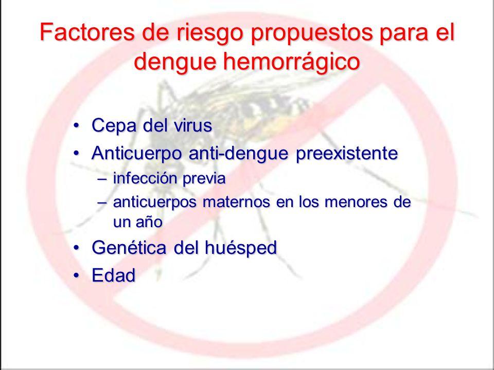 Factores de riesgo propuestos para el dengue hemorrágico Cepa del virusCepa del virus Anticuerpo anti-dengue preexistenteAnticuerpo anti-dengue preexi
