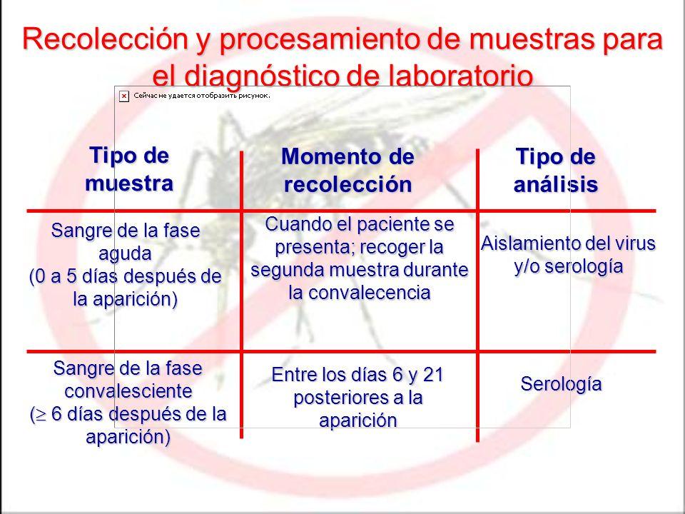 Recolección y procesamiento de muestras para el diagnóstico de laboratorio Tipo de muestra Momento de recolección Tipo de análisis Sangre de la fase a