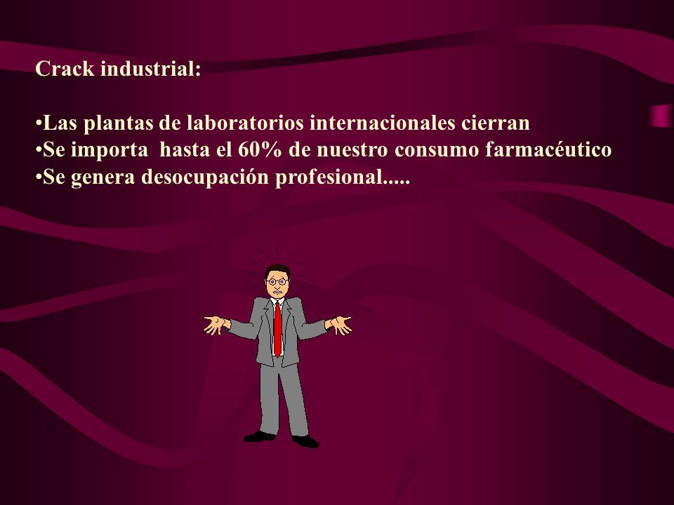 Crack industrial: Las plantas de laboratorios internacionales cierran Se importa hasta el 60% de nuestro consumo farmacéutico Se genera desocupación p