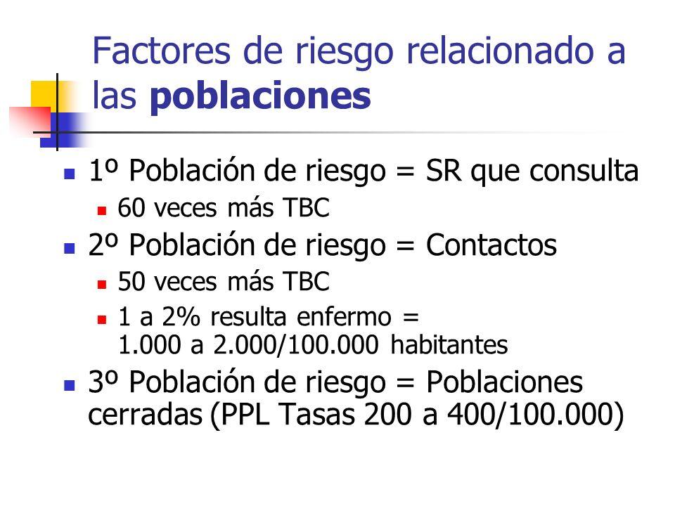 Factores de riesgo relacionado a las poblaciones 1º Población de riesgo = SR que consulta 60 veces más TBC 2º Población de riesgo = Contactos 50 veces