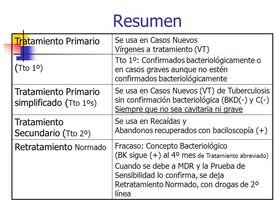 Resumen Tratamiento Primario ( Tto 1º) Se usa en Casos Nuevos Vírgenes a tratamiento (VT) Tto 1º: Confirmados bacteriológicamente o en casos graves au