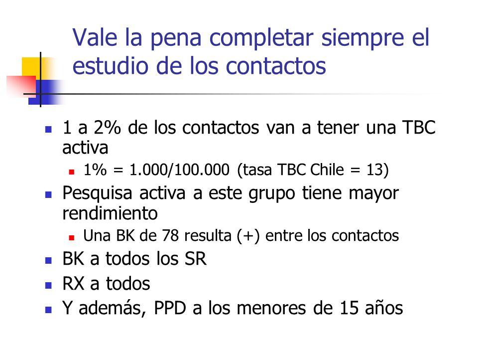 Vale la pena completar siempre el estudio de los contactos 1 a 2% de los contactos van a tener una TBC activa 1% = 1.000/100.000 (tasa TBC Chile = 13)