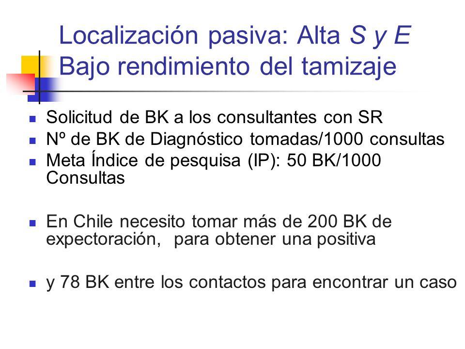 Localización pasiva: Alta S y E Bajo rendimiento del tamizaje Solicitud de BK a los consultantes con SR Nº de BK de Diagnóstico tomadas/1000 consultas