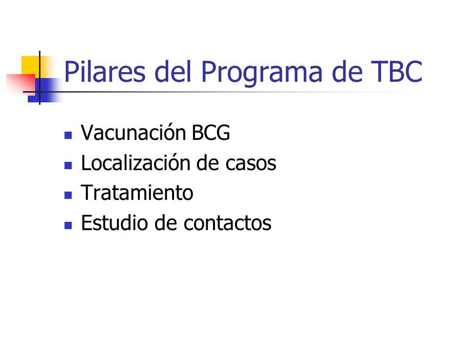Pilares del Programa de TBC Vacunación BCG Localización de casos Tratamiento Estudio de contactos