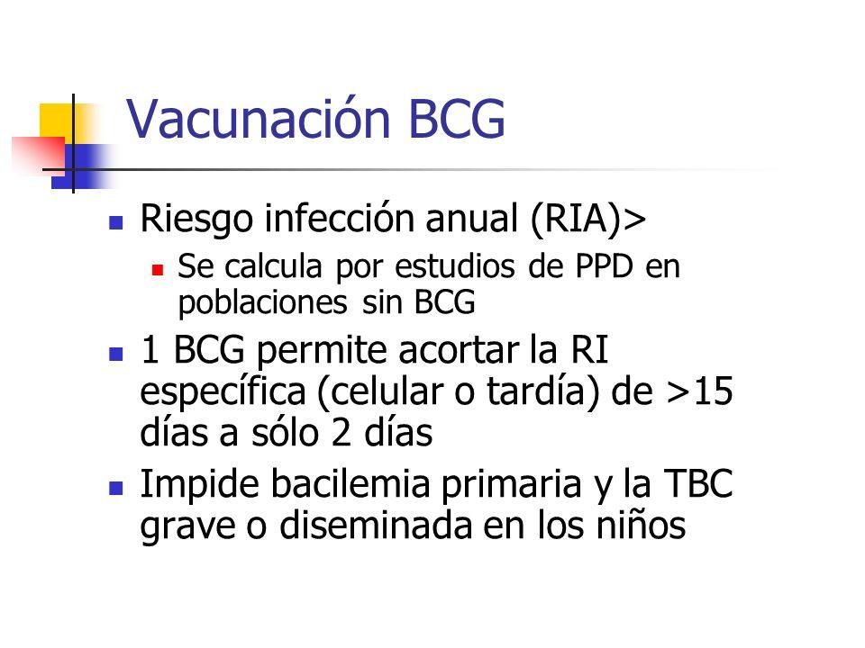 Vacunación BCG Riesgo infección anual (RIA)> Se calcula por estudios de PPD en poblaciones sin BCG 1 BCG permite acortar la RI específica (celular o t